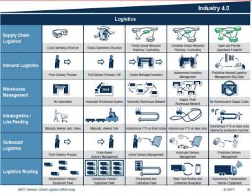 Logistics 4.0