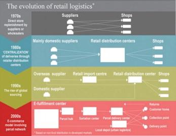 e-Commerce & Logistics